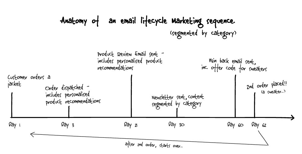 E-commerce lifecycle marketing timeline