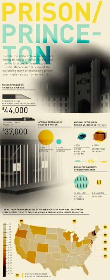 Prison-vs-Princeton