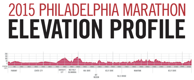 Philadelphia marathon elevation profile 2015