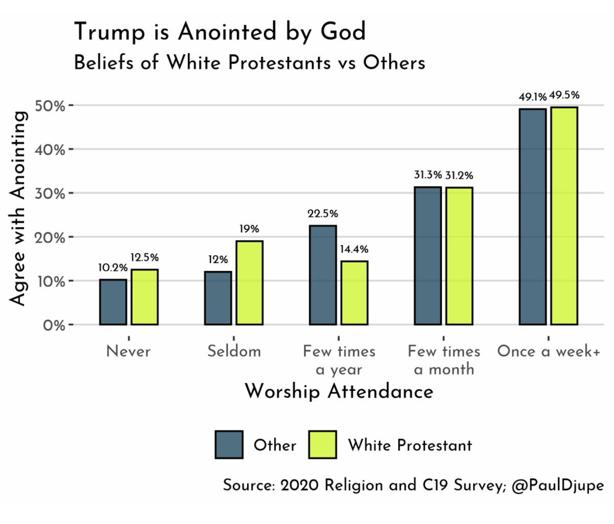 Why white and non-white consider Trump annointed one from God