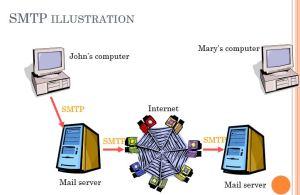 Mail Server SMTP