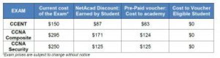 cisco certification exam discount