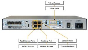 Router ports