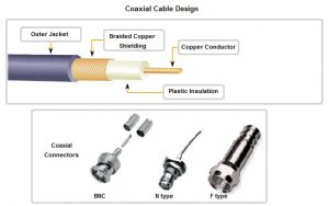 Cable connection