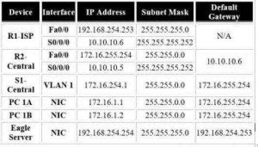 IP address table