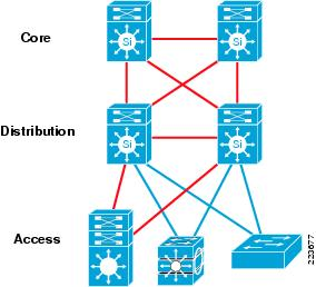 Cisco Three Tier Network Design
