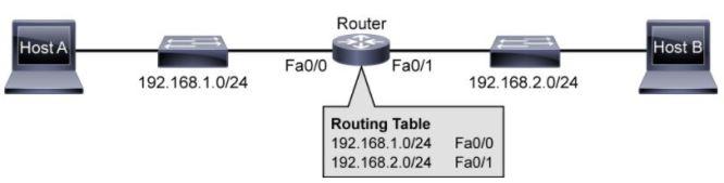 Router basic