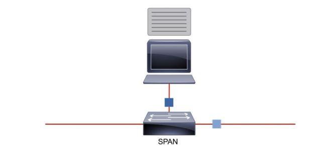 Packet capturing using tcpdump