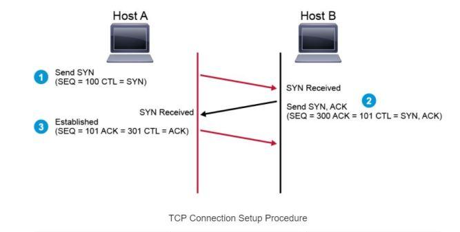 TCP Connection Setup Procedure