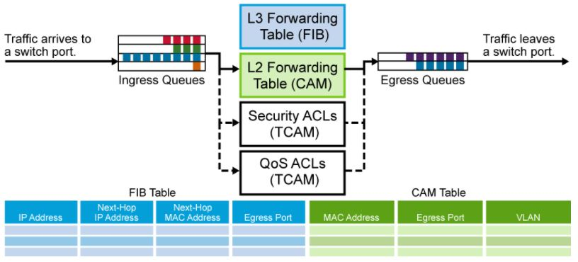 Learn about multi-layer switches - The Ultimate goal for