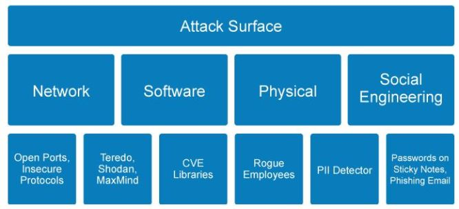 Attack Surface and Attack Vectors