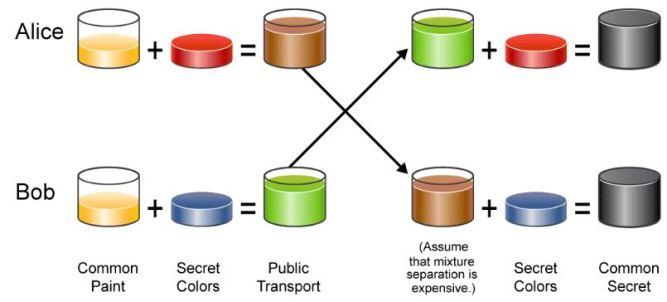 The Diffie-Hellman (DH) algorithm