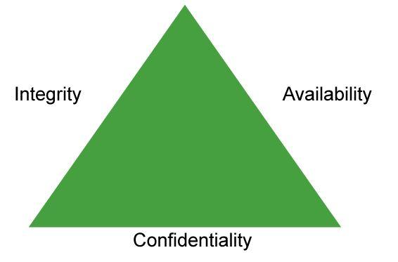 Information security basic