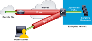 site-to-site VPN and a remote-access VPN