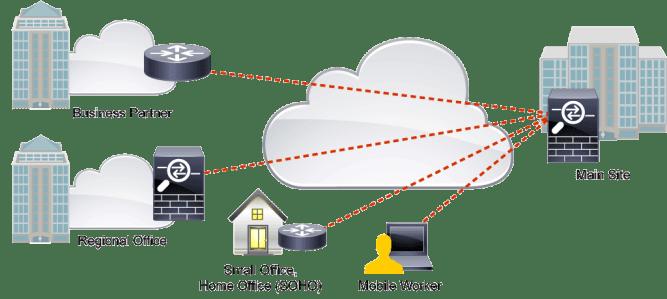 VPN basic