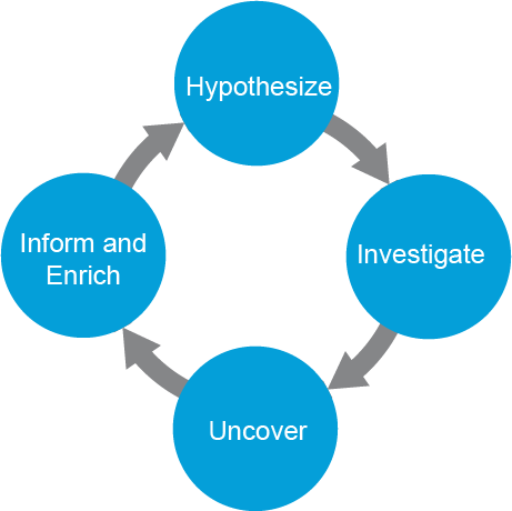 Cyber-Threat Hunting Cycle