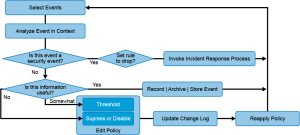 Incident response processes