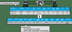 NetFlow generates unidirectional records
