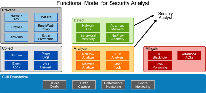 Functional model for security analyst