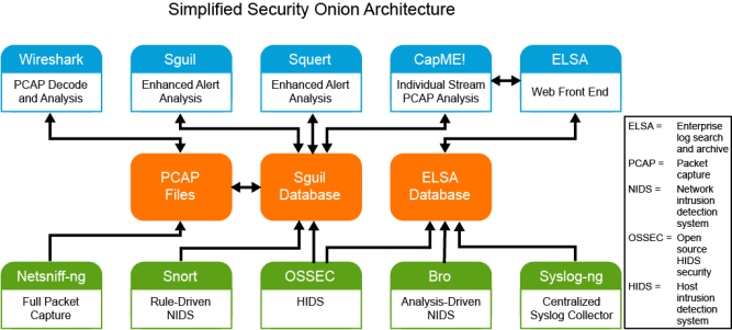 a simplified architectural diagram of Security Onion