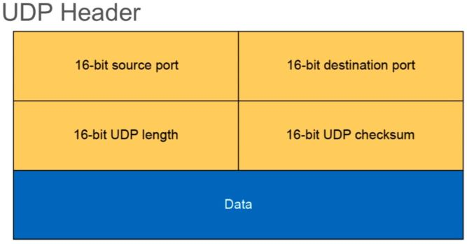 UDP - A transport layer protocol