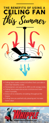How Ceiling Fans Help Keep You Cool During The Summer Whipple Service Champions