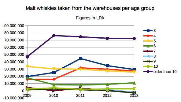 age_of_whiskies_single_years