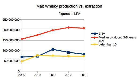 malt_whisky_production_vs_extraction