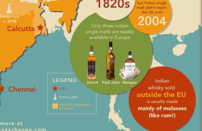 Ausschnitt aus der Infografik auf The Whisky Exchange