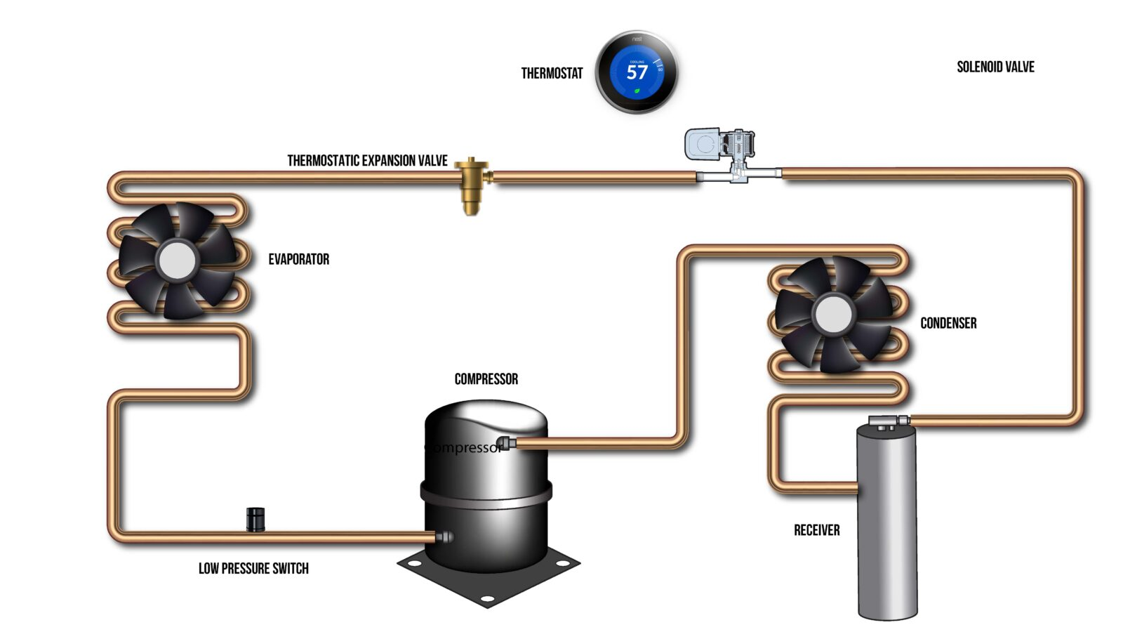 refrigeration solenoid wiring diagram how whisperkool s pump down systems work whisperkool  how whisperkool s pump down systems