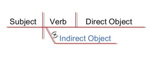 diagramming-sentences-21-638 (1)
