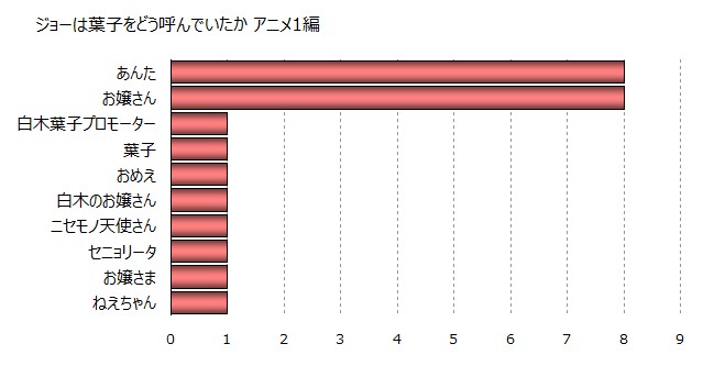 矢吹丈_白木葉子の呼び方グラフ_anime1