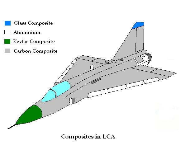 LCA_Composites