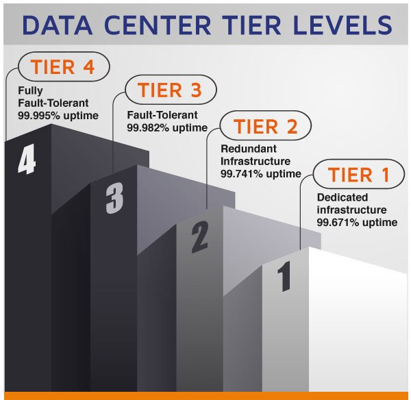 Tiers of Data Centers