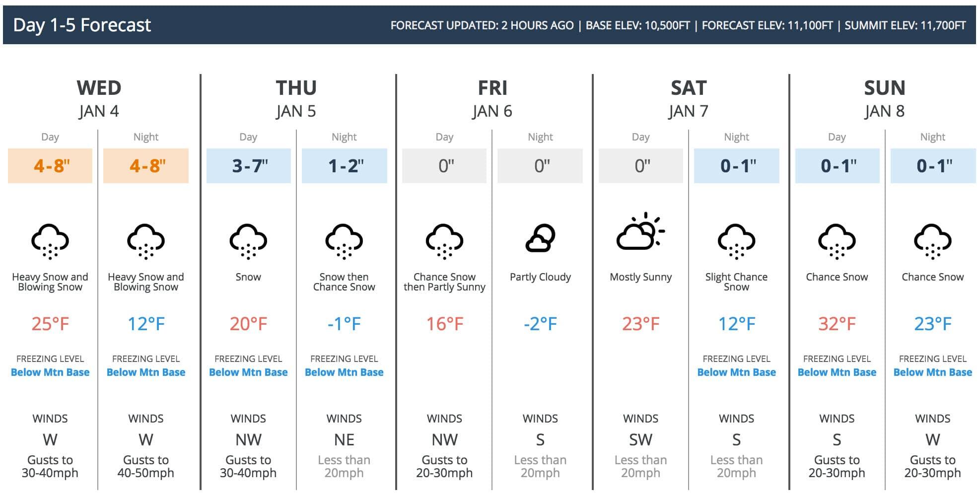 Ski Cooper 5-Day Forecast.