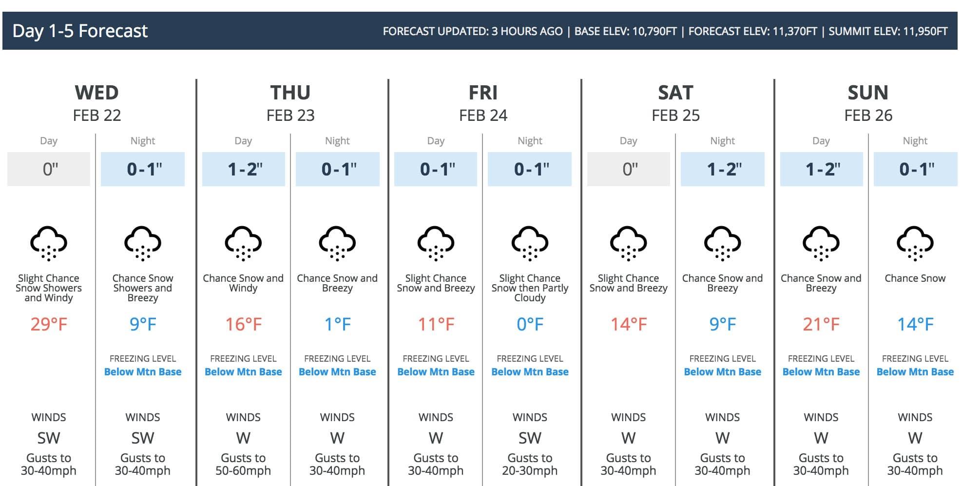 Open Snow Forecast Monarch Mountain