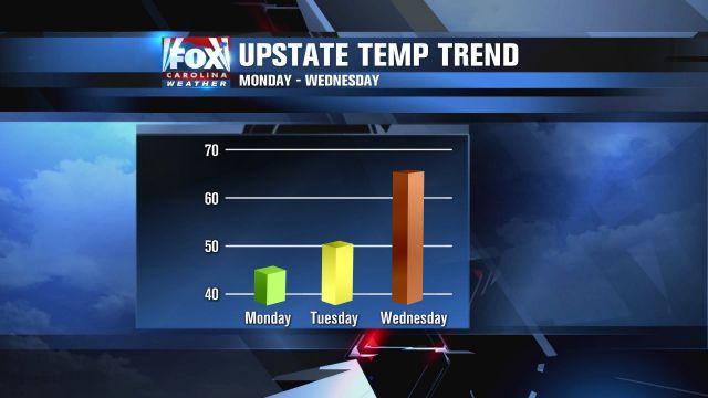 Warming toward a new season - KPTV - FOX 12