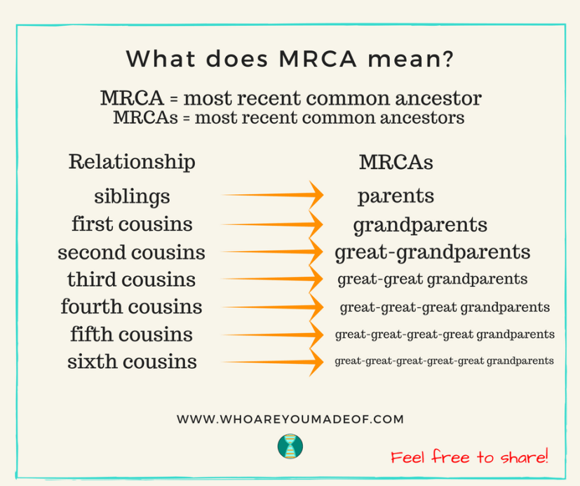 What Does MRCA Mean Chart