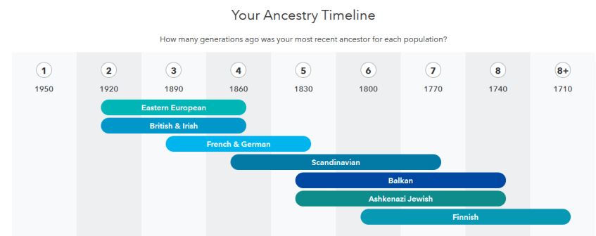 Example of 23 and Me Ancestry Timeline
