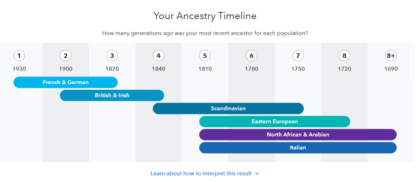 example of the 23andme ancestry timeline