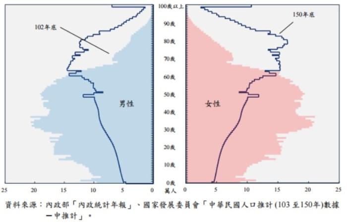 2013年底與2061年底(預估)人口年齡結構