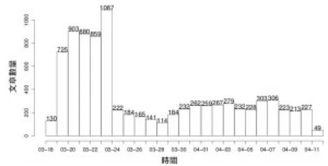 圖 1:日期與當日文章量之分布圖