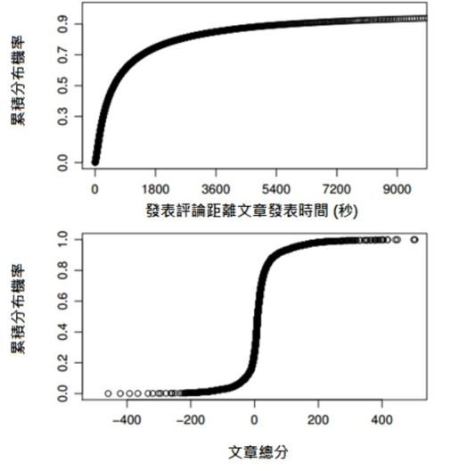 圖 2:文章發表時間與總分之分布圖