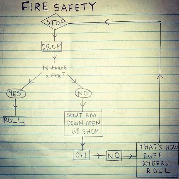Fire Safety Flowchart