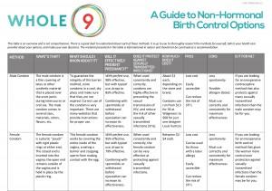 Whole9 Non Hormonal Birth Control Options 1