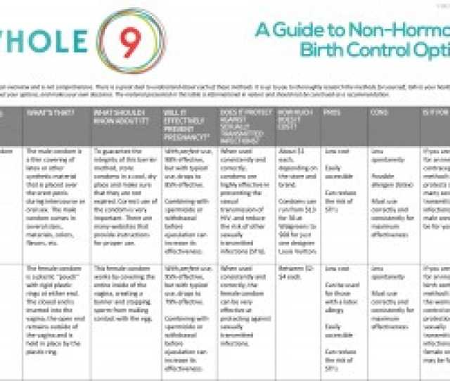 Whole9 Non Hormonal Birth Control Options 1