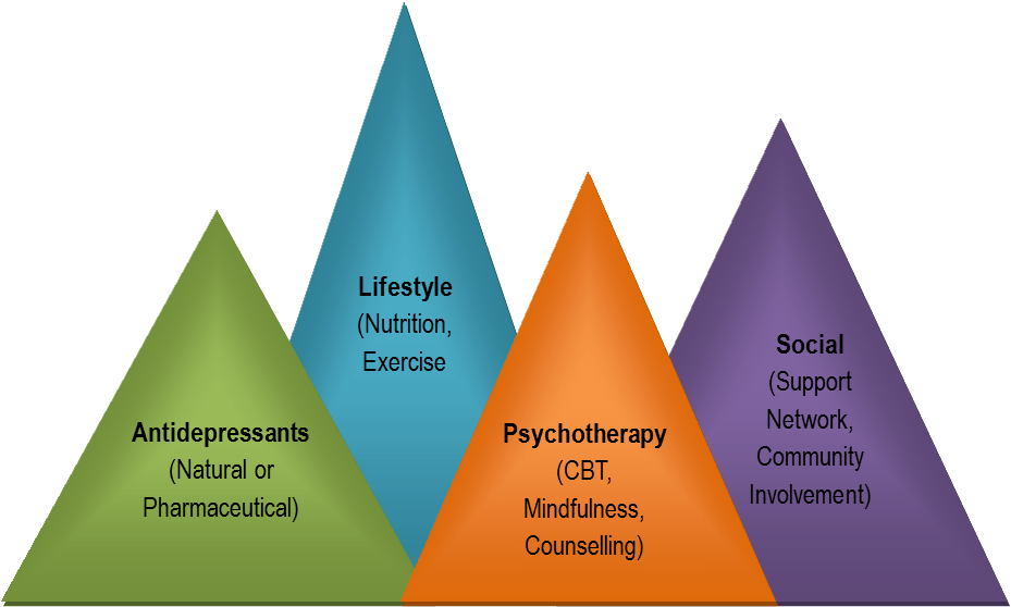 ALPS model for holistic depression treatment