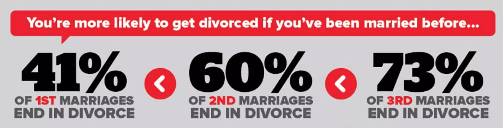 Read more about the article Divorce in America – The Infographic