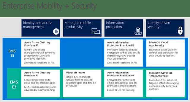 Microsoft Enterprise Mobility + Security E3 Vs E5