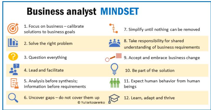 twelve business analyst mindset principles